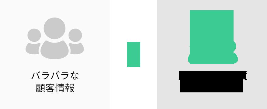 バラバラな顧客情報 顧客情報の蓄積一元管理